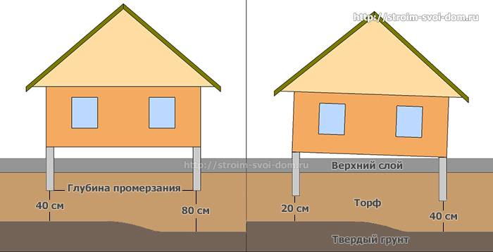 Фундамент на болоте своими руками: инструкция по подбору и возведению для дома и бани