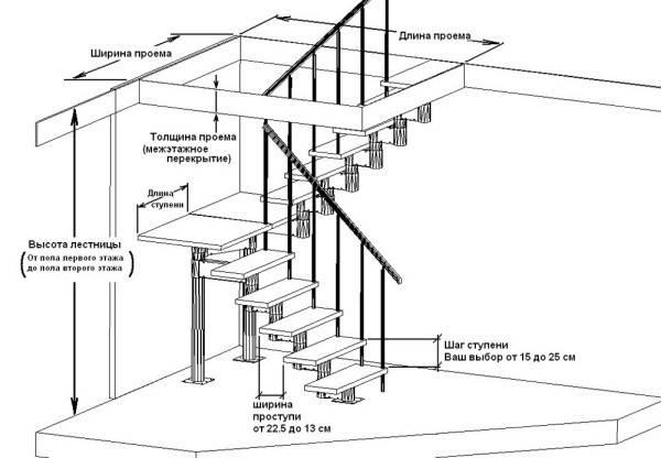 Деревянная приставная лестница своими руками чертежи: как сделать из дерева, гост и ремонт, размеры и производство