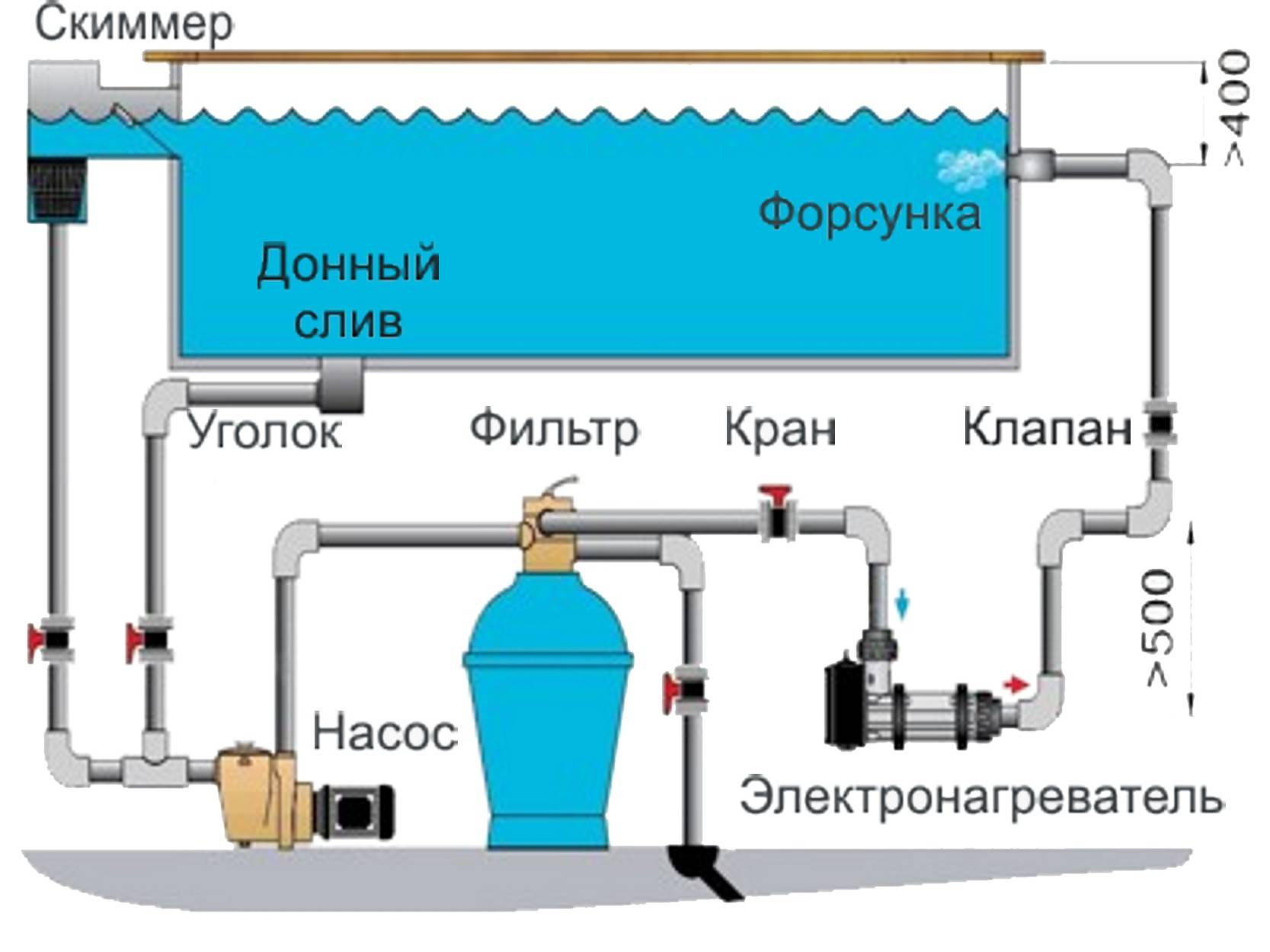 Очистка воды в бассейне на даче своими руками: как очистить воду и дно бассейна