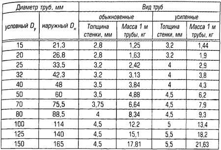 Стандартные диаметры труб | трубы стандартные