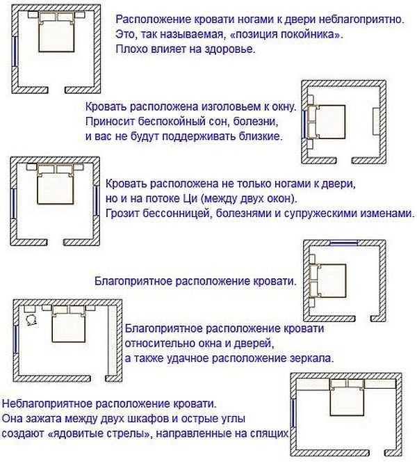 Как должна стоять кровать в спальне: правильное расположение в комнате, советы и рекомендации специалистов
