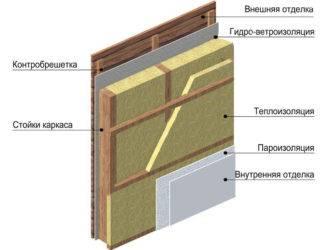 Минимальная толщина стены каркасного дома для постоянного проживаниятолщина стены каркасного дома для постоянного в нем проживания