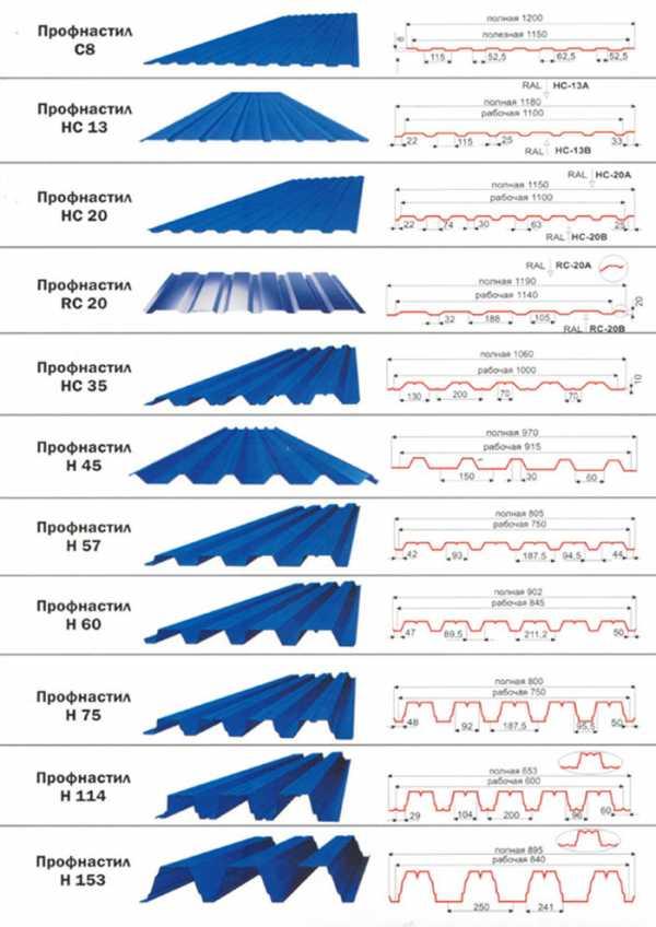 Размеры профнастила (профильного листа) с21, с10, с8, н60, 75, с20