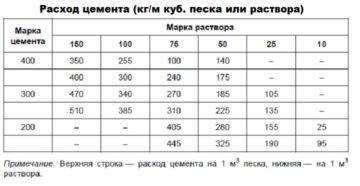 Цементно-песчаные смеси м100, м150, м200, м300: характеристики, цены