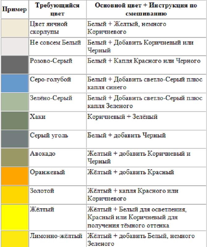 10 правил смешивания красок: таблица оттенков и правила смешивания