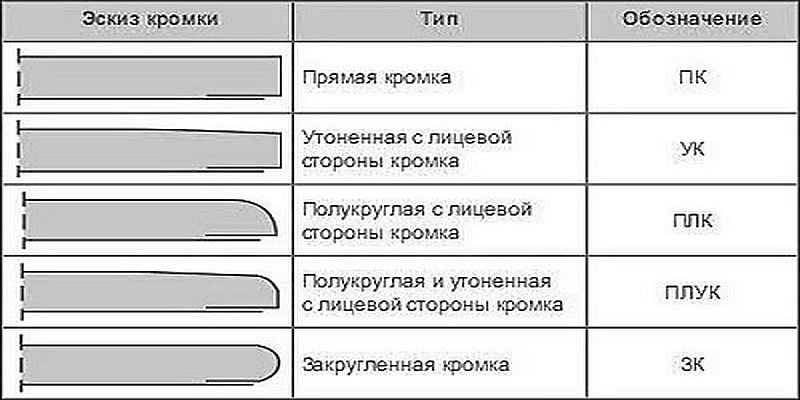 Что выбрать: гипсоволокнистый или гипсокартонный лист?