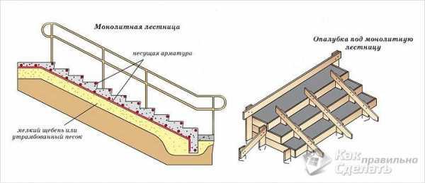 Заливка лестницы из бетона в частном доме своими руками: пошаговая инструкция + фото