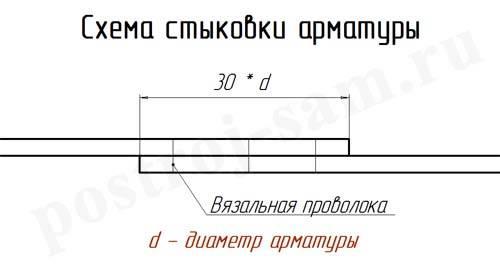 Расчёт фундамента (калькулятор): как правильно определить расход материалов?