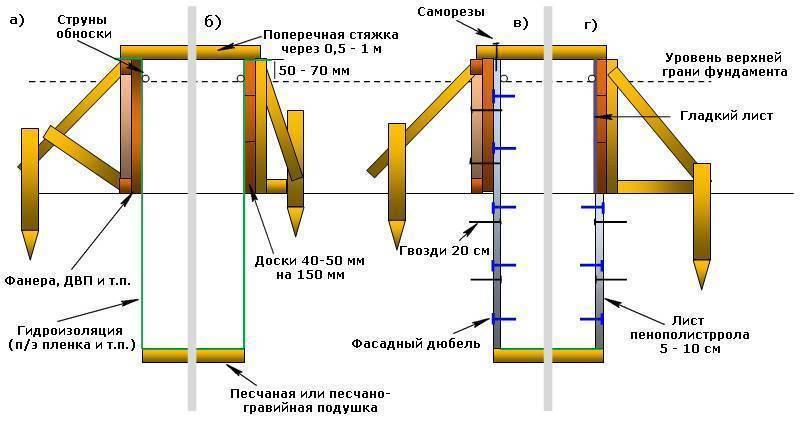 Опалубка для ленточного фундамента: устройство монтаж + фото видео