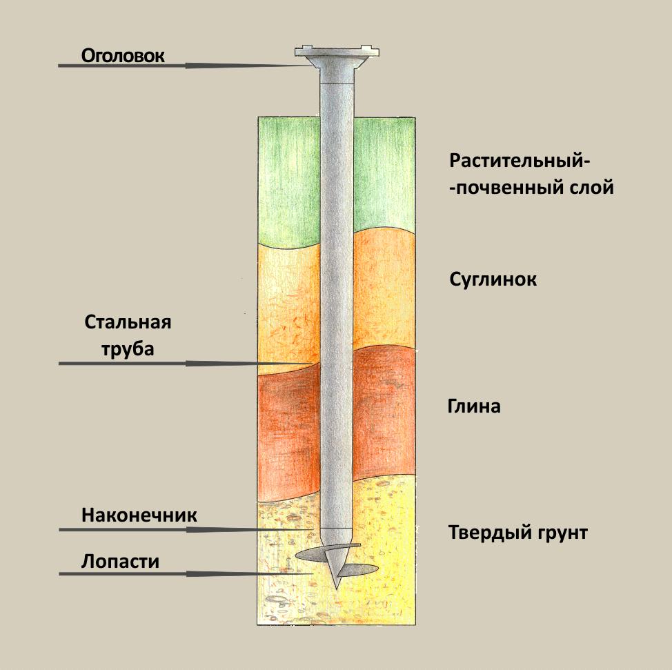 Свайный фундамент: особенности, плюсы и минусы
