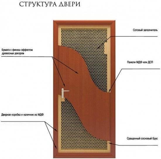 Ламинированные двери межкомнатные - что это такое и 4 вида пленок