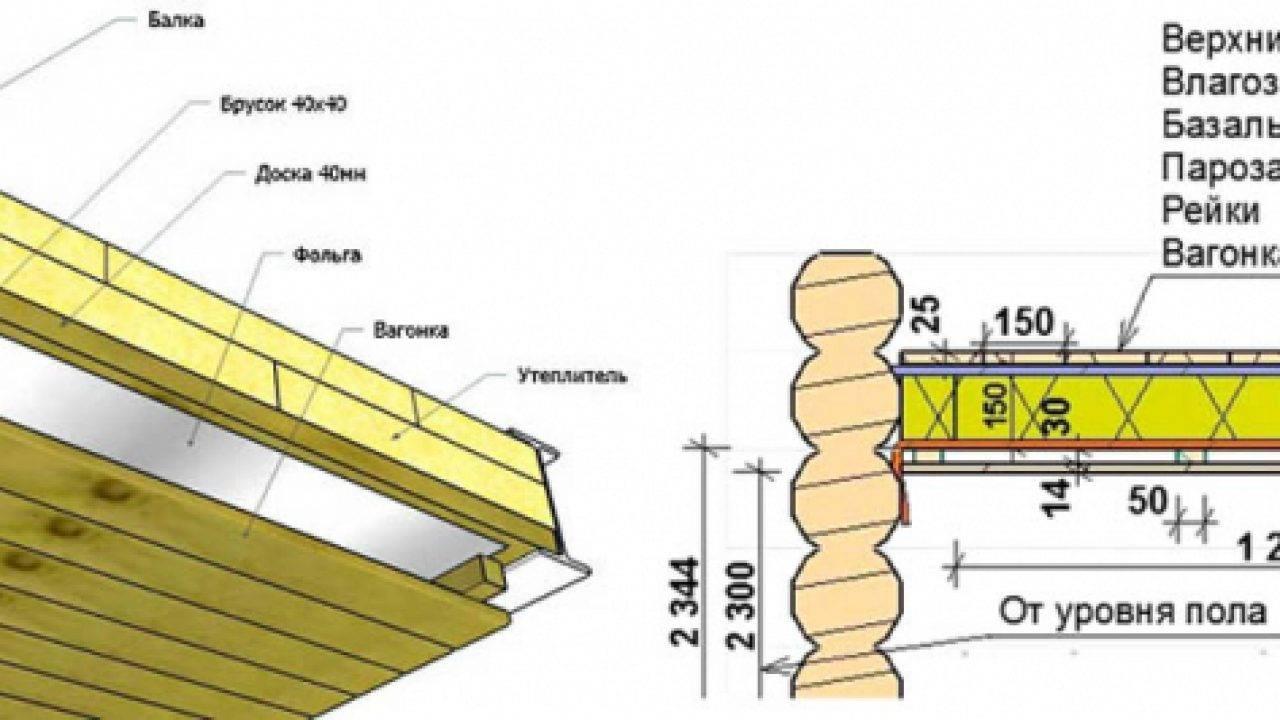 Топ-9 производителей теплоизоляции: рейтинг лучших + рекомендации, как выбрать теплоизоляцию