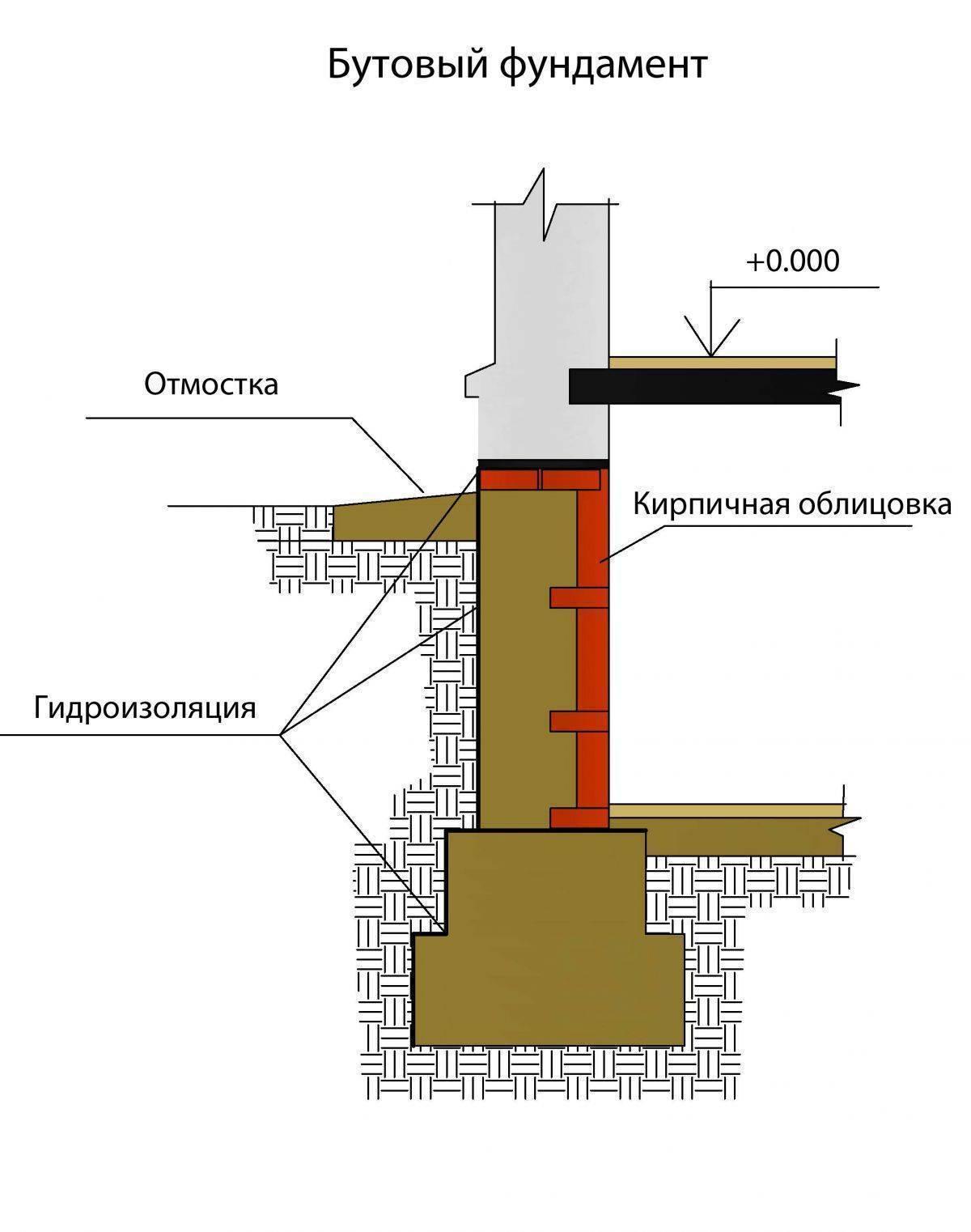 Усадка дома, отделка внутри помещения, советы специалистов