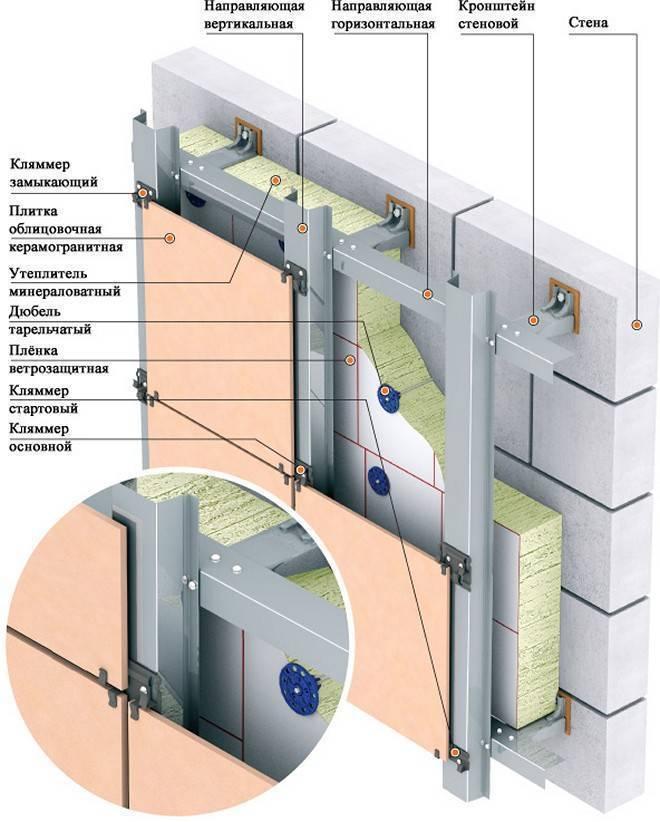 Вентилируемый фасад: технология монтажа и снипы
