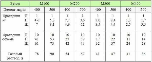 Состав и пропорции бетона м200 и м300 на 1м3