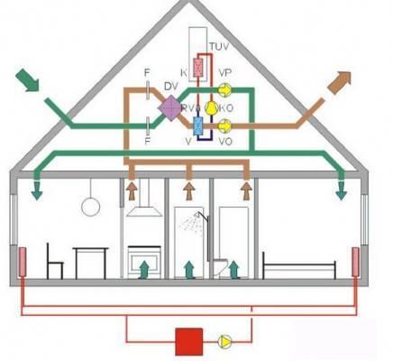 Как сделать вентиляцию в частном доме своими руками