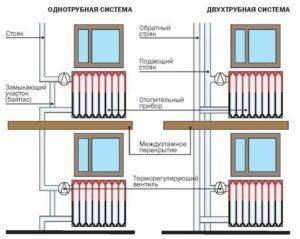 Технические характеристики чугунных радиаторов мс 140