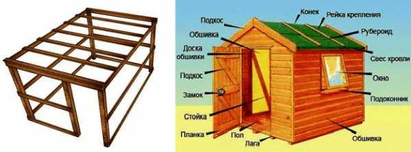 Как построить сарай своими руками: поэтапная инструкция