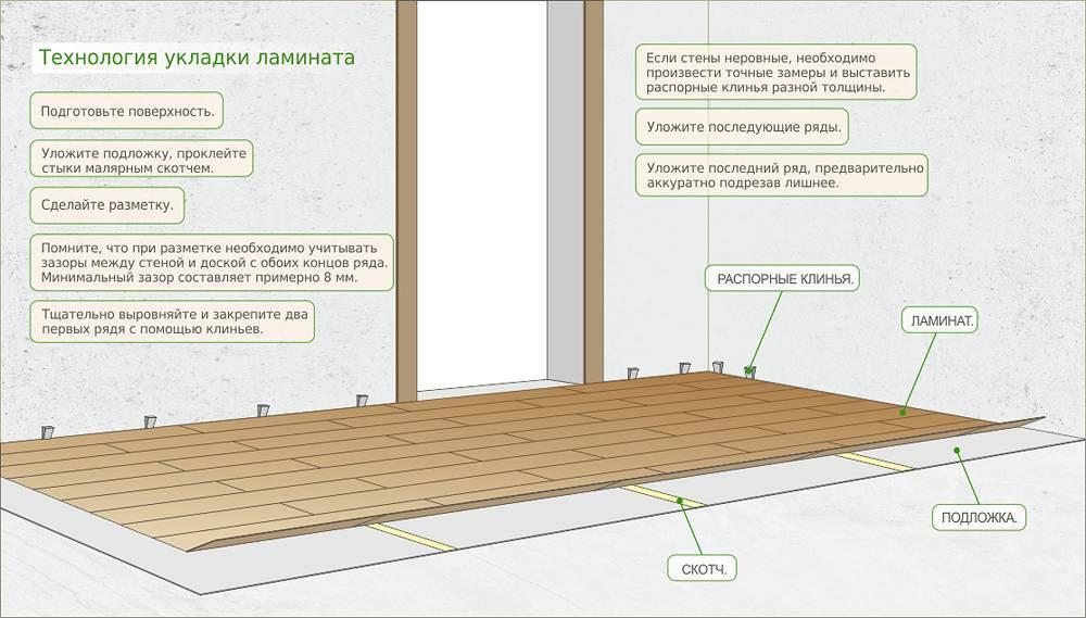 Укладка ламината на бетонный пол с подложкой