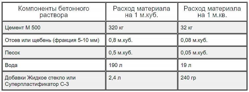 Жидкое стекло – применение в строительстве: рекомендации при покрытии