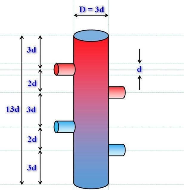Назначение гидрострелки: принцип работы и расчеты в системе отопления | экооборона московской области