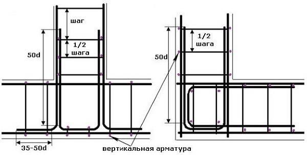 Столбчато-ленточный фундамент: пошаговая инструкция возведения с самого начала своими руками, комбинированный вариант