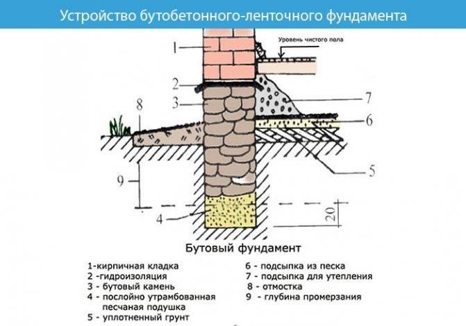 Как построить бутовый фундамент своими руками