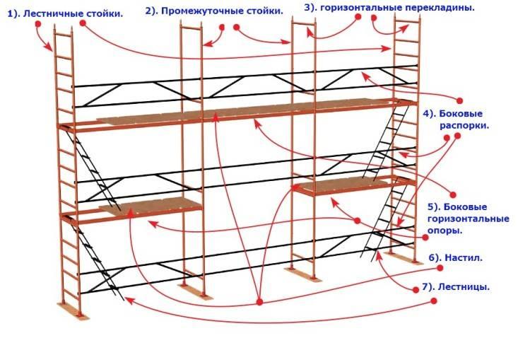 Как сделать строительные леса своими руками из труб и досок - инструкция