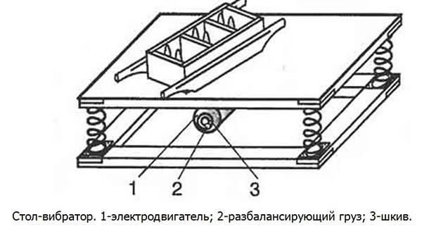 Фото чертежей вибростола для производства тротуарной плитки