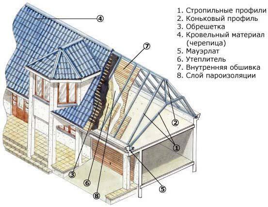 Полувальмовая крыша (65 фото): стропильная система своими руками, чертежи и схема, проекты и пошаговая инструкция