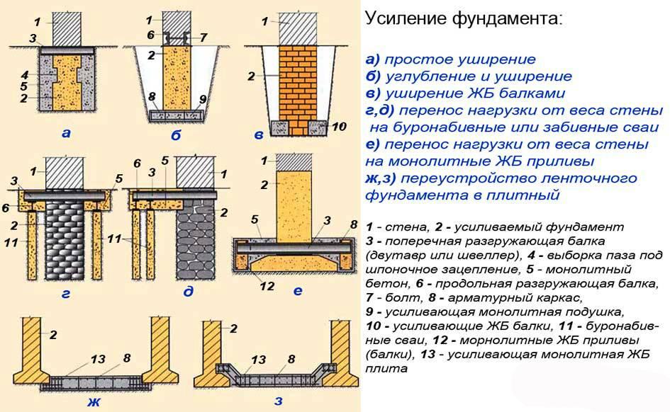 Методы усиления и укрепления фундаментов: обзор возможных способов