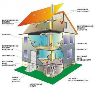Программы расчета и проектирования естественных, приточных и вытяжных вентиляционных систем