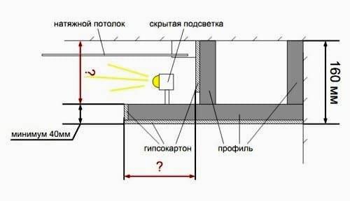 Как сделать потолоки из гипсокартона с подсветкой своими руками