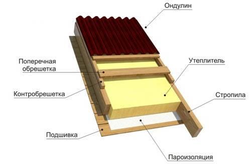 Монтаж ондулина: инструкция по проведению работ