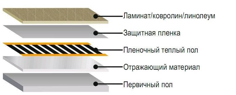 Пленочный теплый пол своими руками — характеристики, цены, инструкция по укладке