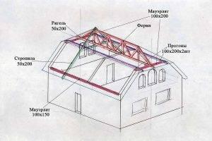 Вальмовая крыша: 85 фото применения и обзор основных преимуществ