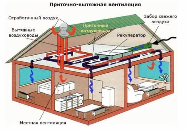 Выполнение монтажа вентиляции в помещении своими руками