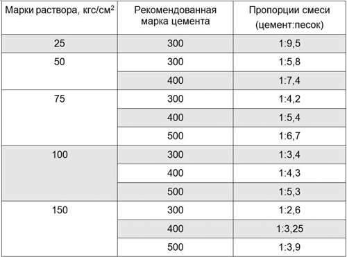 Цементно-известковый раствор: пропорции и технические характеристики 75 раствора и готового кладочного марки 50