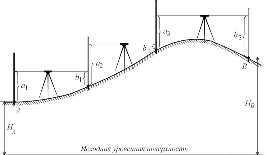 Что измеряет нивелир?