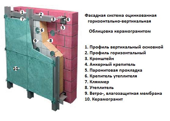 Вентилируемый фасад – технология монтажа облицовки из керамогранита