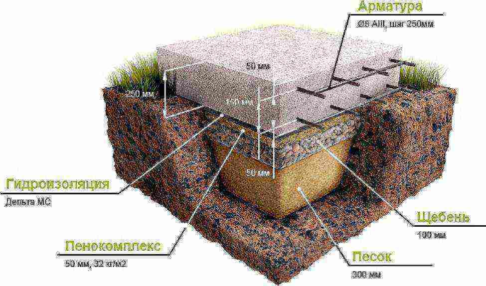 Фундамент для дома из газобетона: как построить своими руками, свайно-ростверковый, какой вариант лучше на глинистой почве