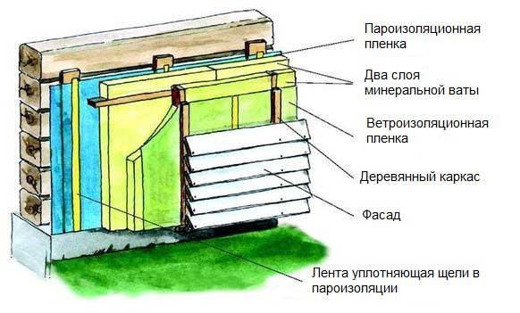 Монтаж сайдинга своими руками пошаговая инструкция для чайников