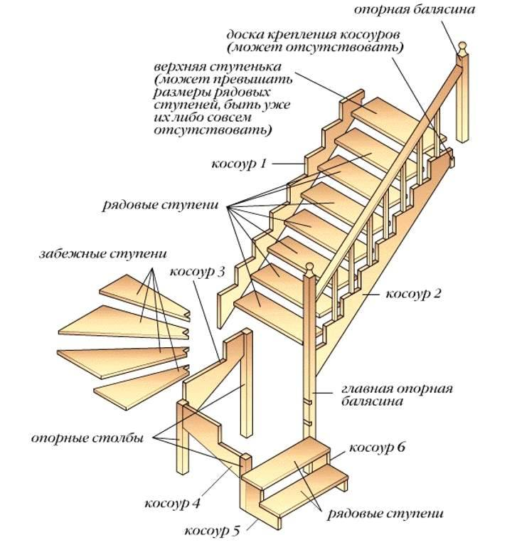 Лестница на мансарду своими руками - инструкция с чертежами