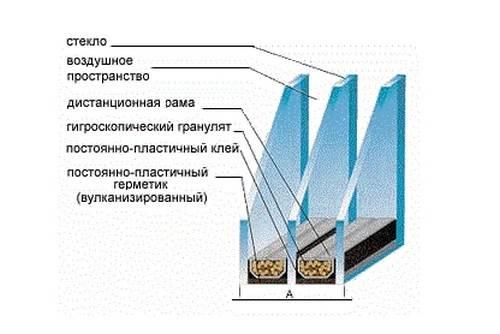 Какой стеклопакет лучше однокамерный или двухкамерный, чем отличается однокамерный стеклопакет от двухкамерного, какие стеклопакеты лучше
