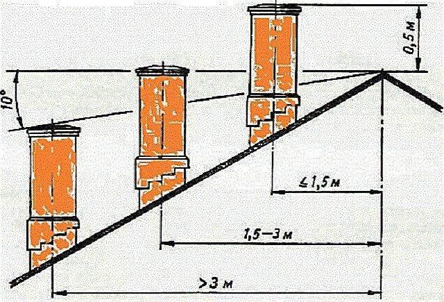 Расчет дымовой трубы: ищем высоту и диаметр сечения