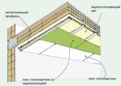 Акустический натяжной потолок: отзывы об акустике, виды альтернативной шумоизоляции