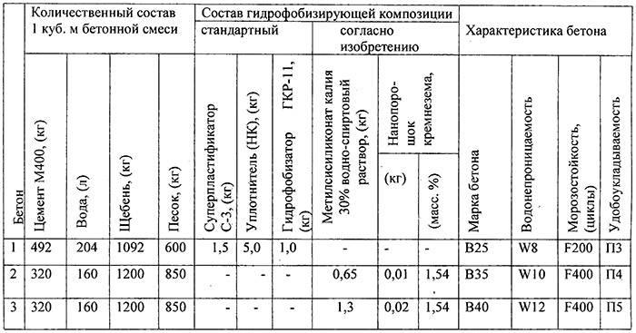 Портландцемент м500: технические характеристики и правила хранения