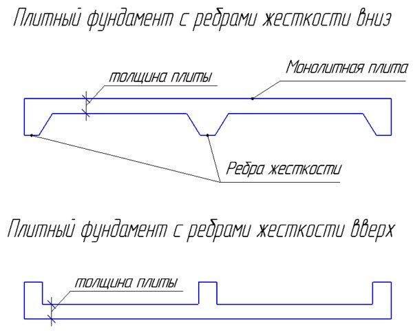 Расчет фундаментной плиты: как рассчитать толщину плитного фундамента дома и его продавливание, пример вычисления количества бетонного материала на упругом основании