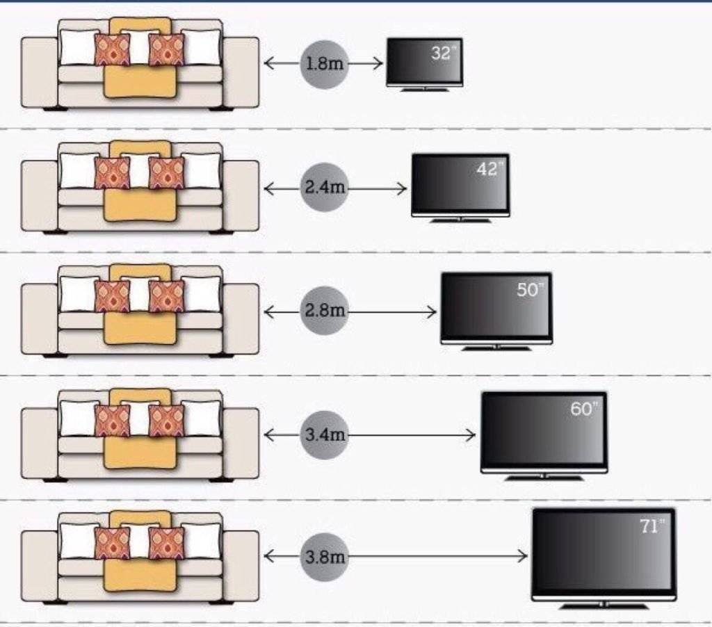 На какой высоте вешать телевизор на стену в гостиной или спальне тарифкин.ру на какой высоте вешать телевизор на стену в гостиной или спальне