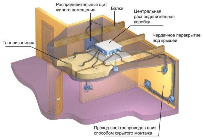 Проводка в каркасном доме: монтаж скрытой, открытой электропроводки